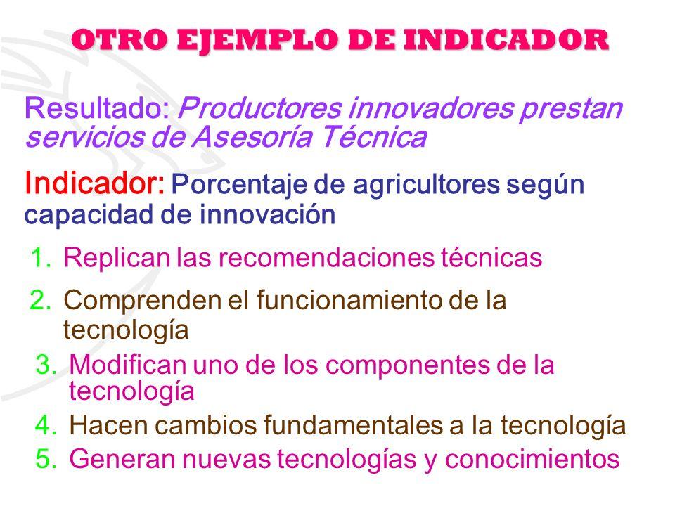 15 Indicador: Porcentaje de agricultores según capacidad de innovación 1.Replican las recomendaciones técnicas 2.Comprenden el funcionamiento de la te