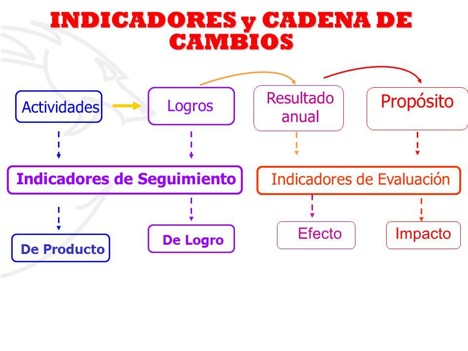 2 Indicadores de Evaluación De ProductoDe Logro Indicadores de Seguimiento Propósito ImpactoEfecto Resultado anual Actividades Logros INDICADORES y CA