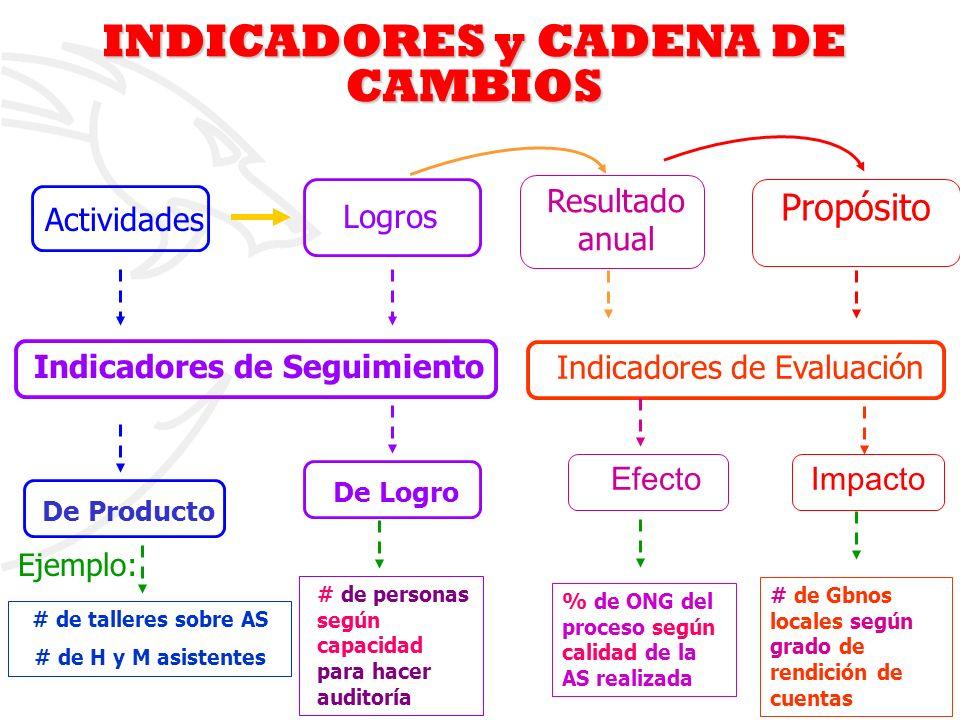 6 Ejemplo: Indicadores de Evaluación # de talleres sobre AS # de H y M asistentes De ProductoDe Logro # de personas según capacidad para hacer auditor
