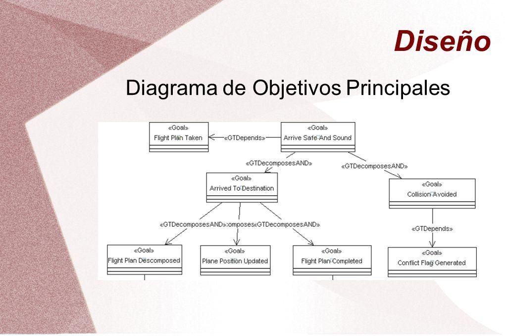 Diseño Diagrama de Objetivos Principales