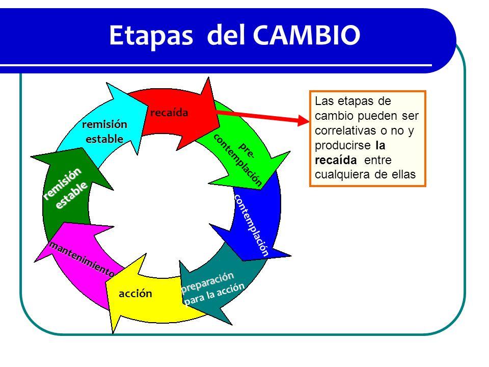 Etapas del CAMBIO Prochaska & DiClemente, 1986 contemplación preparación para la acción acción mantenimiento pre- contemplación recaída remisión estab