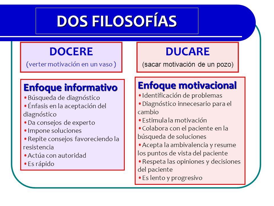 Enfoque informativo Búsqueda de diagnóstico Énfasis en la aceptación del diagnóstico Da consejos de experto Impone soluciones Repite consejos favoreci