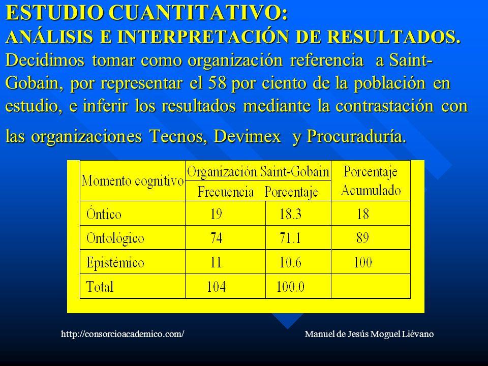 ESTUDIO CUANTITATIVO: ANÁLISIS E INTERPRETACIÓN DE RESULTADOS. Decidimos tomar como organización referencia a Saint- Gobain, por representar el 58 por