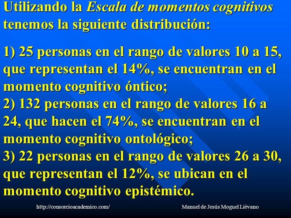 Utilizando la Escala de momentos cognitivos tenemos la siguiente distribución: 1) 25 personas en el rango de valores 10 a 15, que representan el 14%,