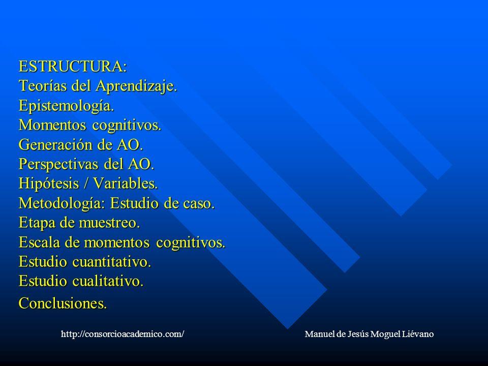 ESTRUCTURA: Teorías del Aprendizaje. Epistemología. Momentos cognitivos. Generación de AO. Perspectivas del AO. Hipótesis / Variables. Metodología: Es