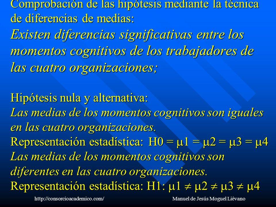 Comprobación de las hipótesis mediante la técnica de diferencias de medias: Existen diferencias significativas entre los momentos cognitivos de los tr