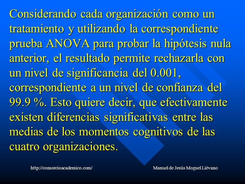 Considerando cada organización como un tratamiento y utilizando la correspondiente prueba ANOVA para probar la hipótesis nula anterior, el resultado p