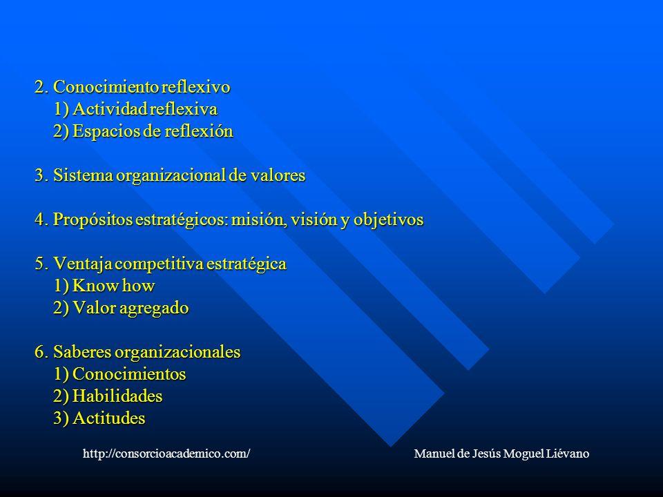 2. Conocimiento reflexivo 1) Actividad reflexiva 2) Espacios de reflexión 3. Sistema organizacional de valores 4. Propósitos estratégicos: misión, vis