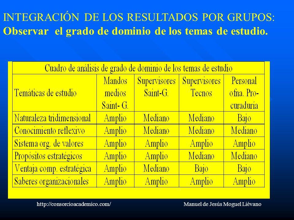 . INTEGRACIÓN DE LOS RESULTADOS POR GRUPOS: Observar el grado de dominio de los temas de estudio. http://consorcioacademico.com/ Manuel de Jesús Mogue