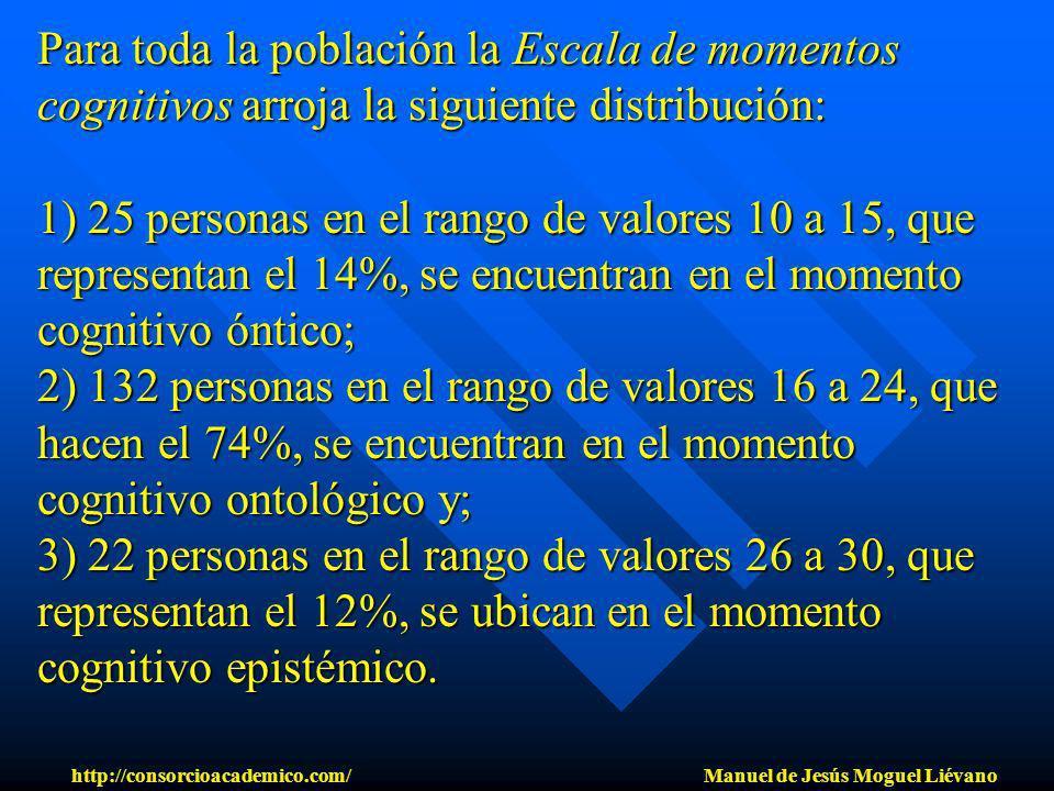 Para toda la población la Escala de momentos cognitivos arroja la siguiente distribución: 1) 25 personas en el rango de valores 10 a 15, que represent