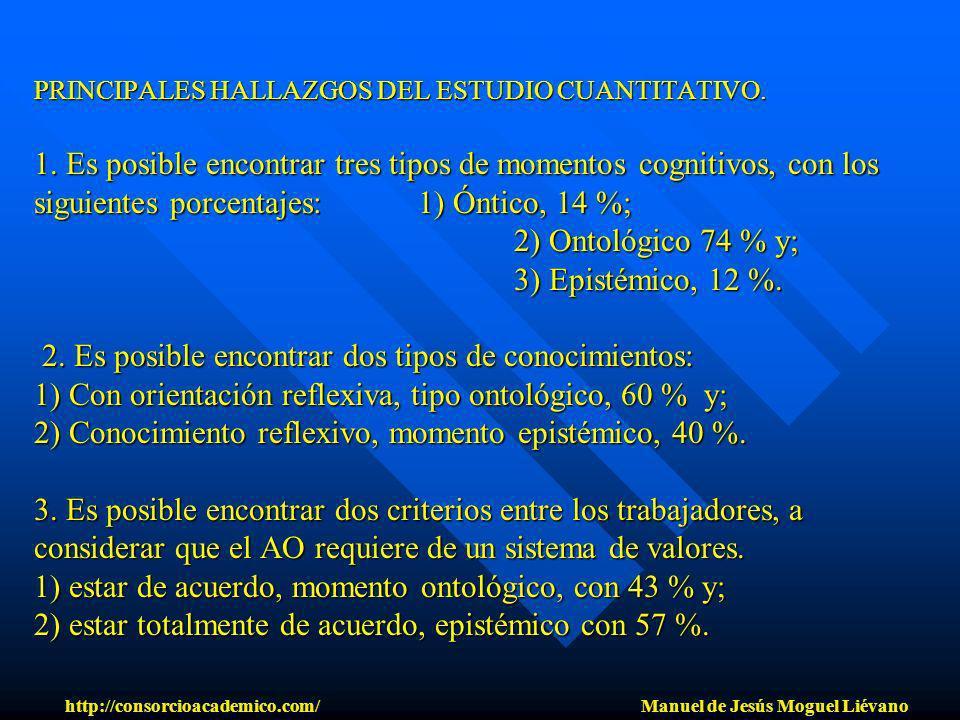 PRINCIPALES HALLAZGOS DEL ESTUDIO CUANTITATIVO. 1. Es posible encontrar tres tipos de momentos cognitivos, con los siguientes porcentajes:1) Óntico, 1