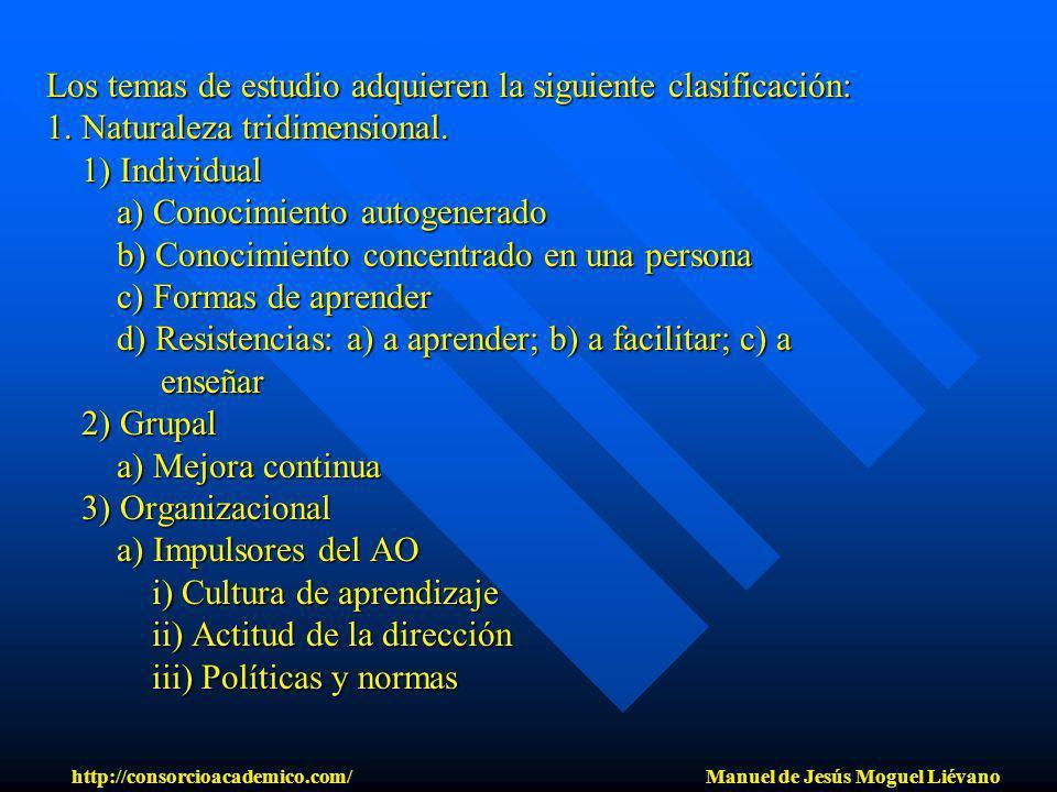 Los temas de estudio adquieren la siguiente clasificación: 1. Naturaleza tridimensional. 1) Individual a) Conocimiento autogenerado b) Conocimiento co