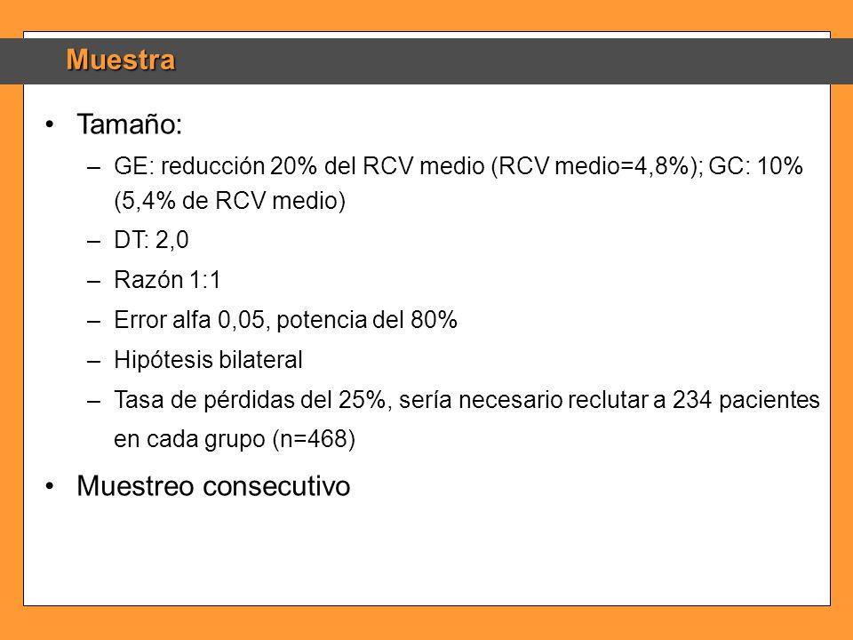 Muestra Tamaño: –GE: reducción 20% del RCV medio (RCV medio=4,8%); GC: 10% (5,4% de RCV medio) –DT: 2,0 –Razón 1:1 –Error alfa 0,05, potencia del 80%