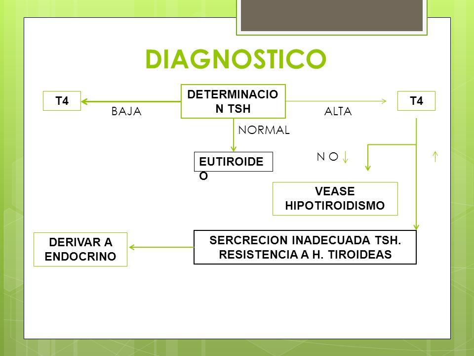 DIAGNOSTICO DETERMINACIO N TSH T4 BAJAALTA NORMAL EUTIROIDE O N O VEASE HIPOTIROIDISMO SERCRECION INADECUADA TSH. RESISTENCIA A H. TIROIDEAS DERIVAR A
