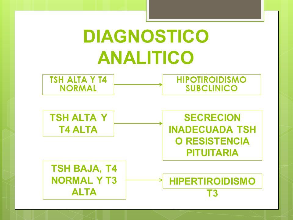 DIAGNOSTICO ANALITICO TSH ALTA Y T4 NORMAL HIPOTIROIDISMO SUBCLINICO TSH ALTA Y T4 ALTA SECRECION INADECUADA TSH O RESISTENCIA PITUITARIA TSH BAJA, T4
