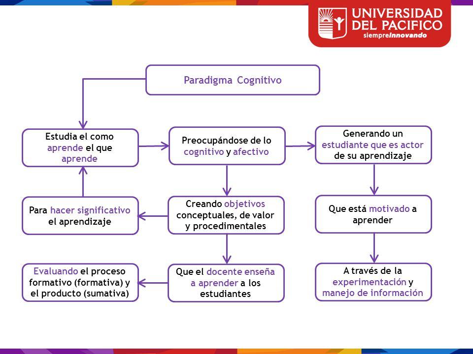 En este paradigma el estudiante procesa información y aprende, pudiendo desarrollar nuevos aprendizajes al aplicar Por su parte el rol del docente es