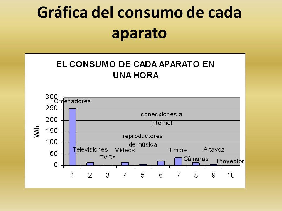Gráfica del consumo de cada aparato