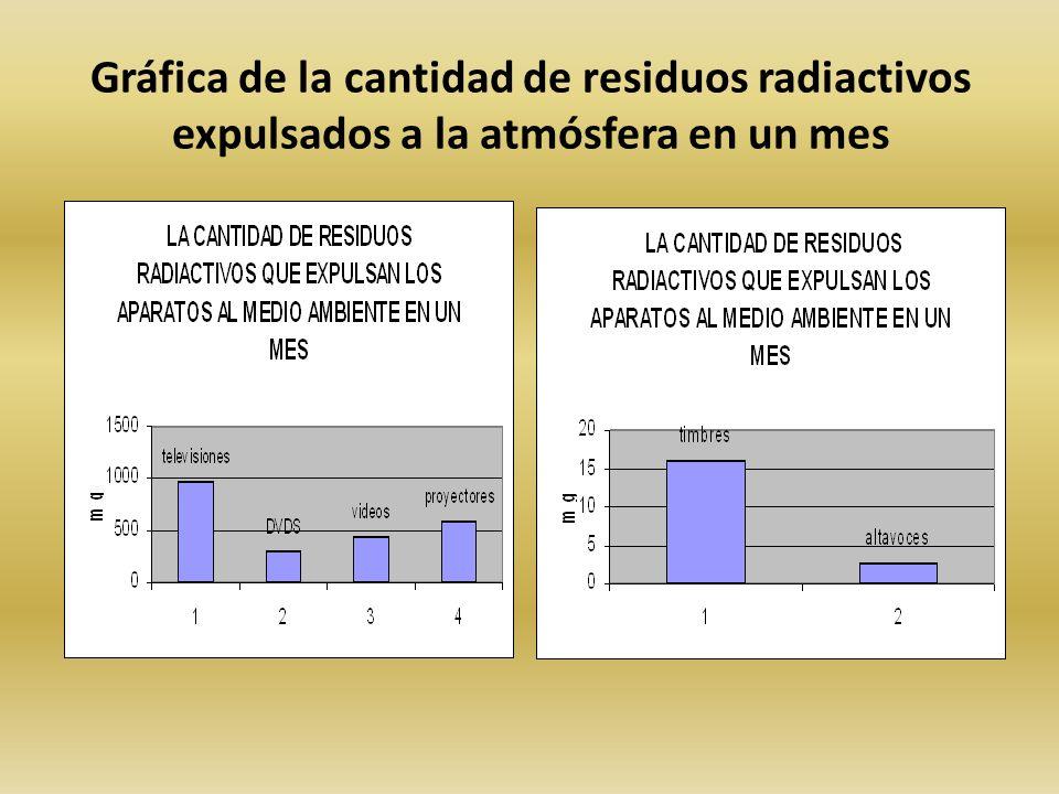 Gráfica de la cantidad de residuos radiactivos expulsados a la atmósfera en un mes