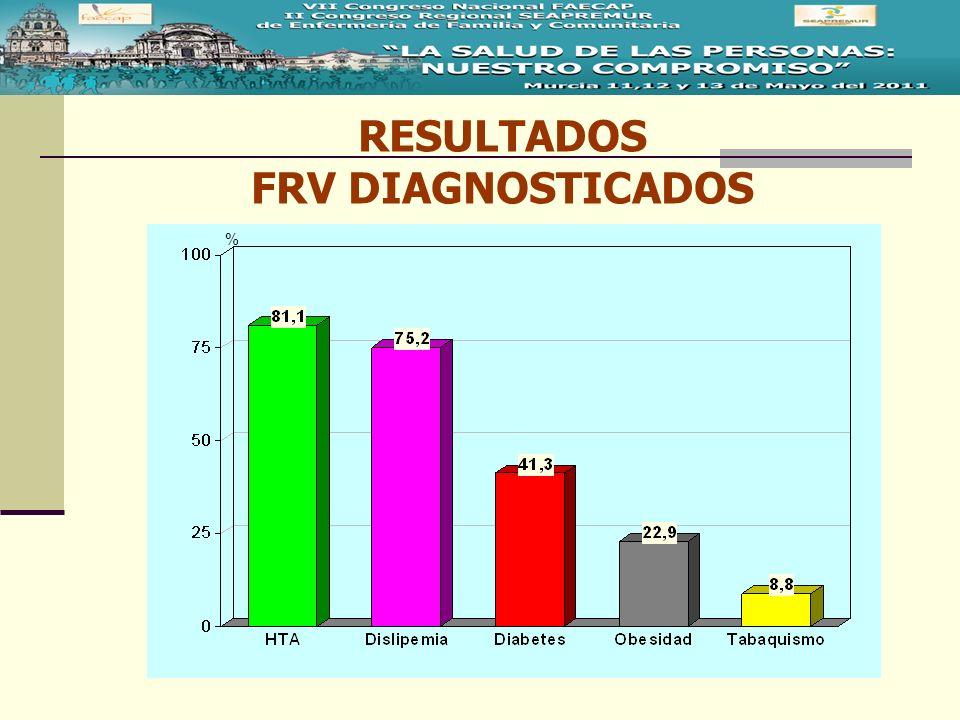 RESULTADOS FRV DIAGNOSTICADOS %
