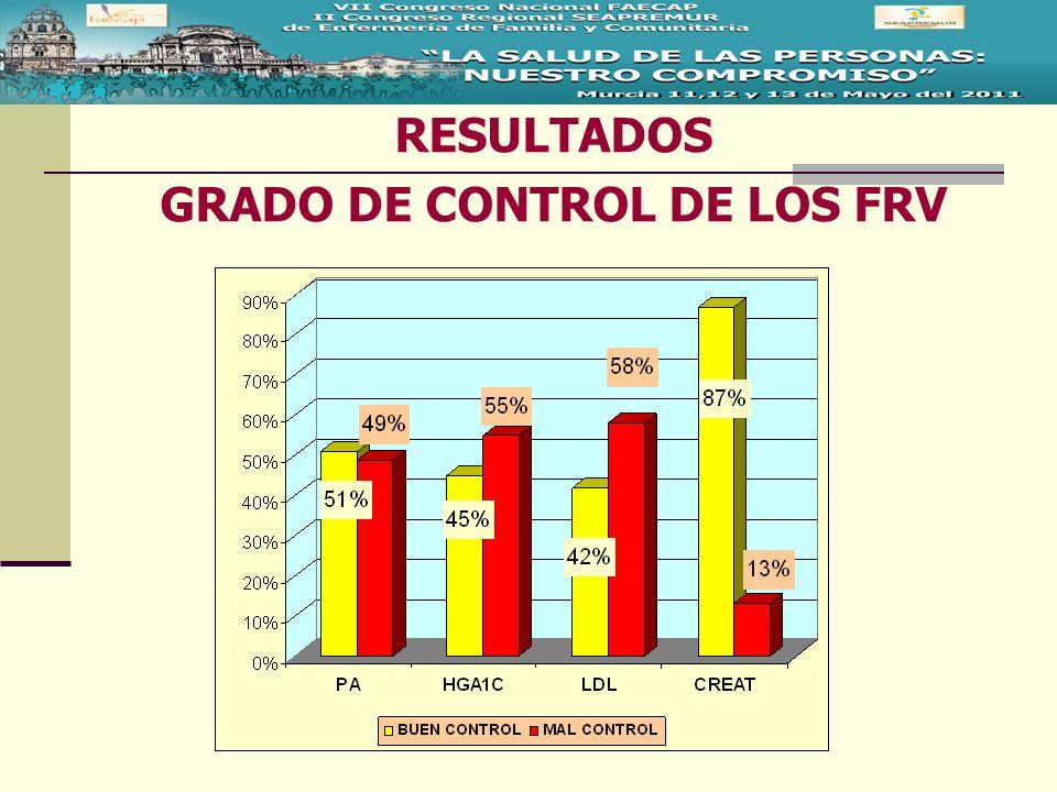 RESULTADOS GRADO DE CONTROL DE LOS FRV