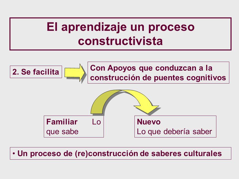 El aprendizaje un proceso constructivista 2. Se facilita Con Apoyos que conduzcan a la construcción de puentes cognitivos Familiar Lo que sabe Nuevo L