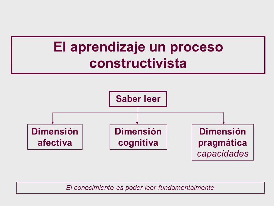 El aprendizaje un proceso constructivista Saber leer Dimensión afectiva Dimensión cognitiva Dimensión pragmática capacidades El conocimiento es poder