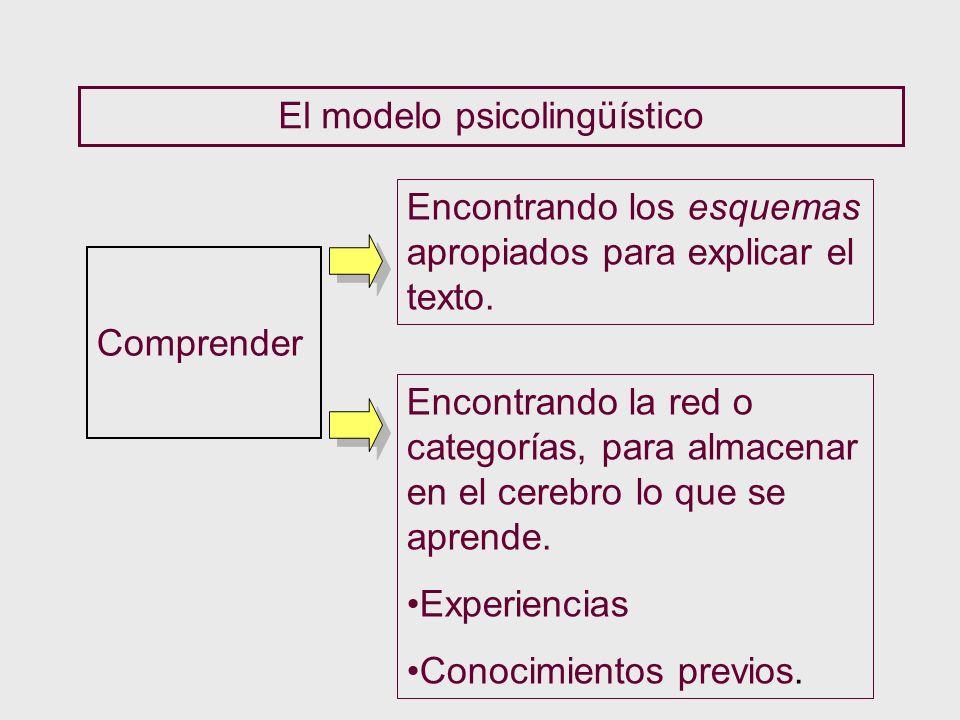 El modelo psicolingüístico Comprender Encontrando los esquemas apropiados para explicar el texto. Encontrando la red o categorías, para almacenar en e