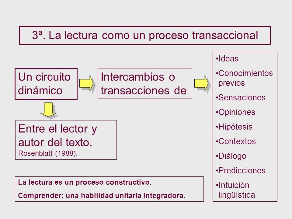 3ª. La lectura como un proceso transaccional Un circuito dinámico Entre el lector y autor del texto. Rosenblatt (1988). Intercambios o transacciones d