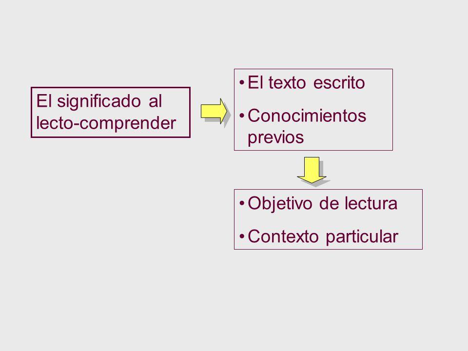 El significado al lecto-comprender El texto escrito Conocimientos previos Objetivo de lectura Contexto particular