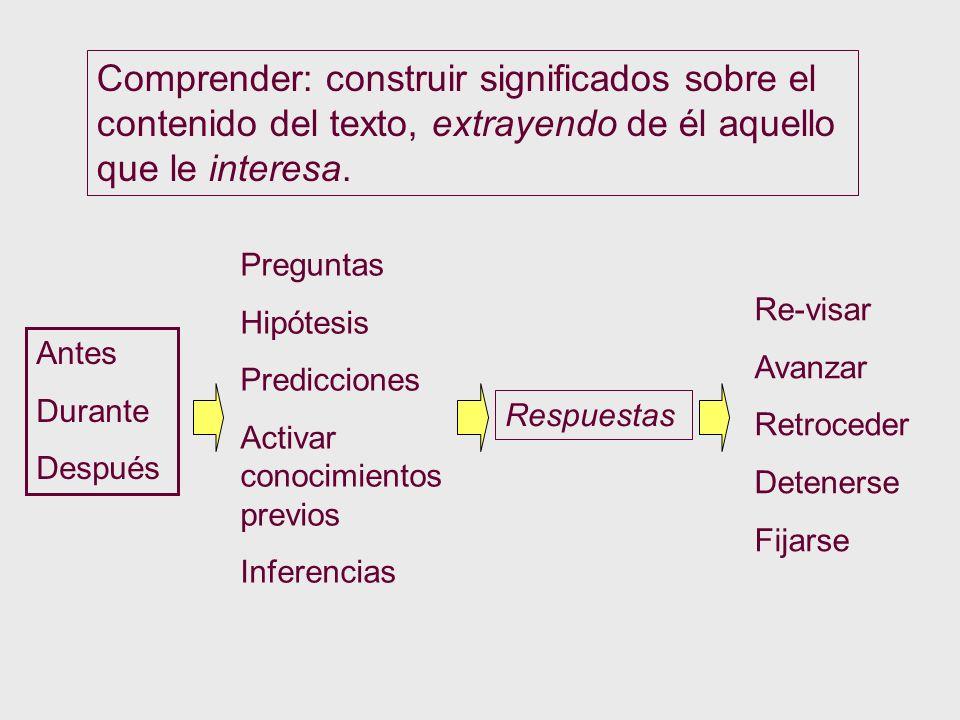 Comprender: construir significados sobre el contenido del texto, extrayendo de él aquello que le interesa. Antes Durante Después Preguntas Hipótesis P