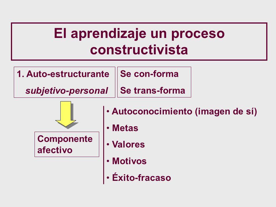 El aprendizaje un proceso constructivista 1. Auto-estructurante subjetivo-personal Componente afectivo Se con-forma Se trans-forma Autoconocimiento (i