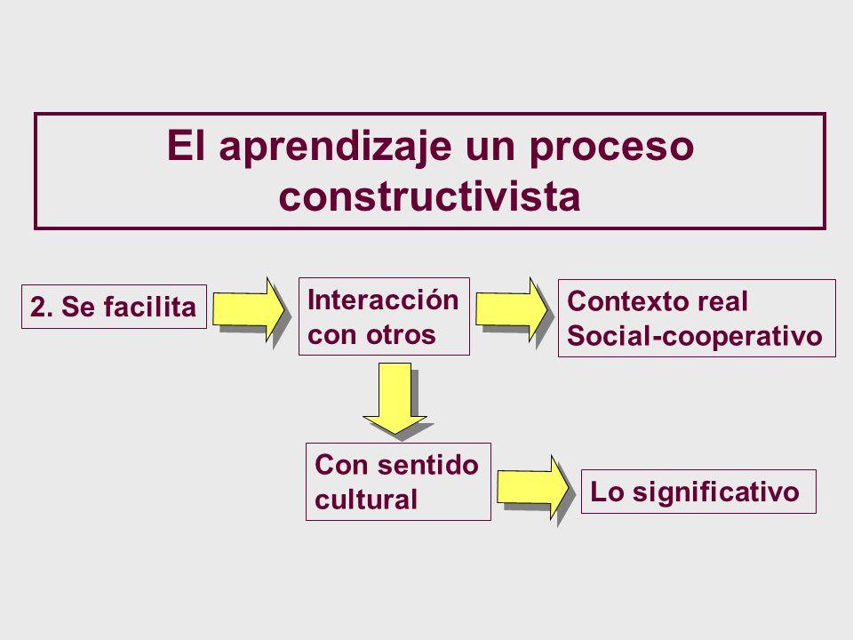 El aprendizaje un proceso constructivista 2. Se facilita Interacción con otros Con sentido cultural Contexto real Social-cooperativo Lo significativo
