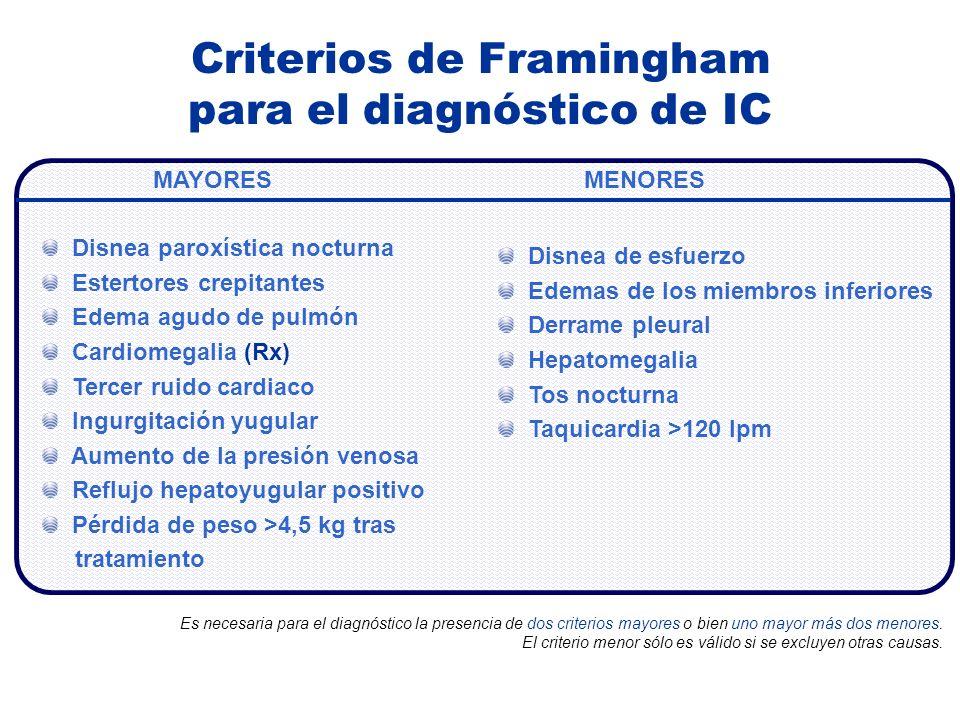 Criterios de Framingham para el diagnóstico de IC MAYORESMENORES Disnea paroxística nocturna Estertores crepitantes Edema agudo de pulmón Cardiomegali