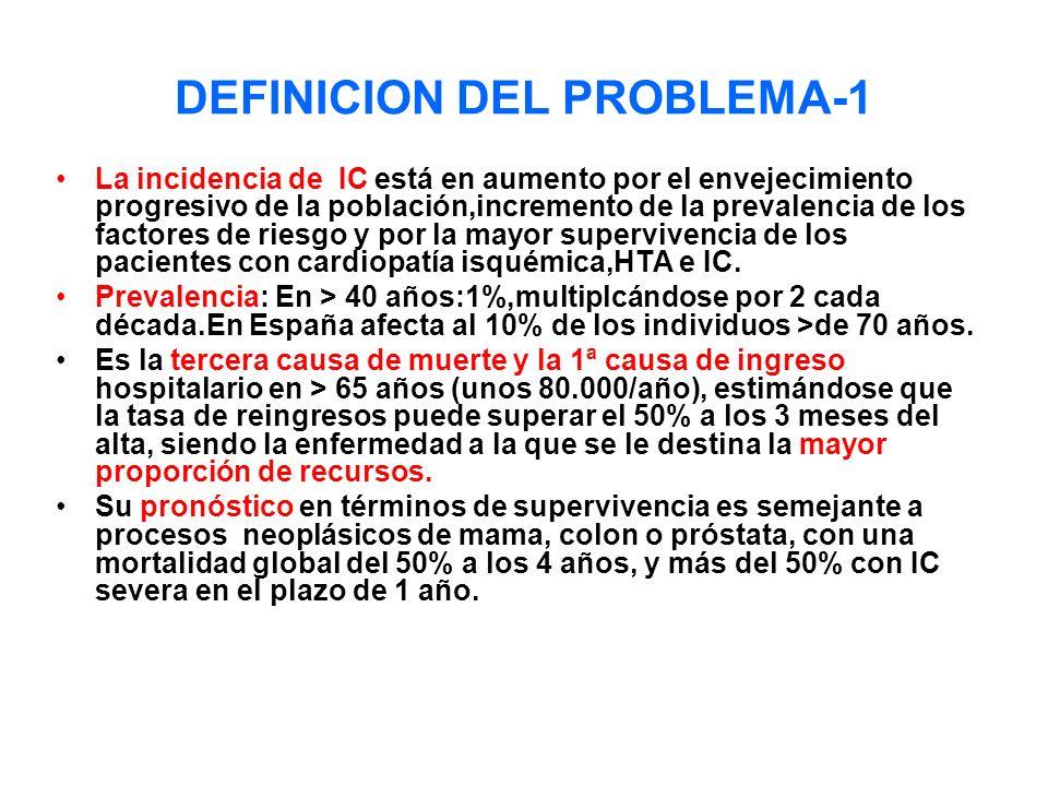 DEFINICION DEL PROBLEMA-1 La incidencia de IC está en aumento por el envejecimiento progresivo de la población,incremento de la prevalencia de los fac