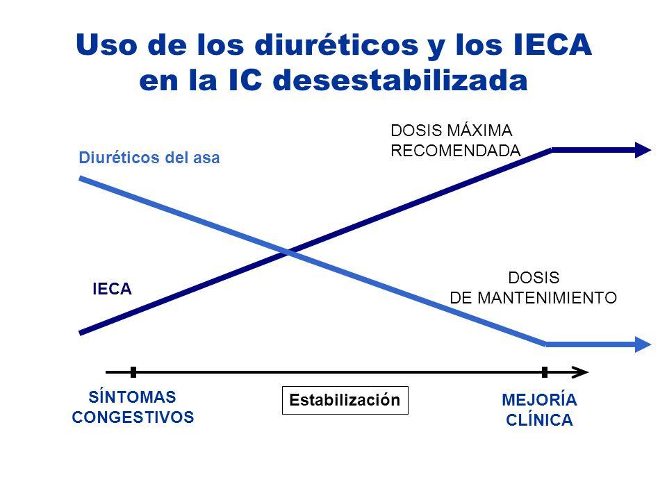 Estabilización SÍNTOMAS CONGESTIVOS MEJORÍA CLÍNICA IECA DOSIS MÁXIMA RECOMENDADA Diuréticos del asa DOSIS DE MANTENIMIENTO Uso de los diuréticos y lo