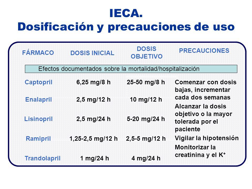 IECA. Dosificación y precauciones de uso FÁRMACO DOSIS INICIAL DOSIS OBJETIVO PRECAUCIONES Captopril6,25 mg/8 h25-50 mg/8 h Enalapril2,5 mg/12 h10 mg/