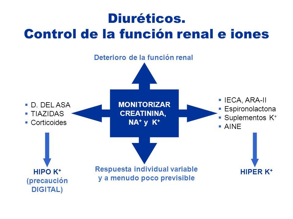 MONITORIZAR CREATININA, NA + y K + Deterioro de la función renal IECA, ARA-II Espironolactona Suplementos K + AINE Respuesta individual variable y a m
