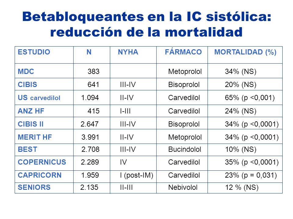 ESTUDIO N NYHA FÁRMACO MORTALIDAD (%) MDC 383 Metoprolol 34% (NS) CIBIS 641 III-IV Bisoprolol 20% (NS) US carvedilol 1.094 II-IV Carvedilol 65% (p <0,