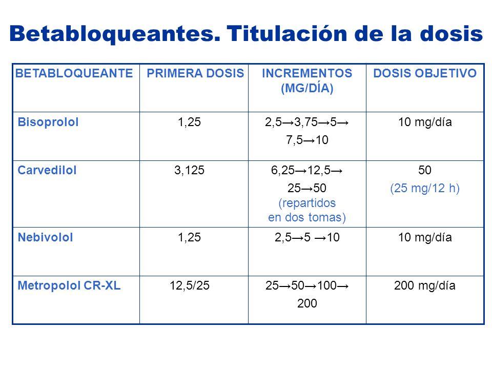 200 mg/día2550100 200 12,5/25Metropolol CR-XL 10 mg/día2,55 101,25Nebivolol 50 (25 mg/12 h) 6,2512,5 2550 (repartidos en dos tomas) 3,125Carvedilol 10