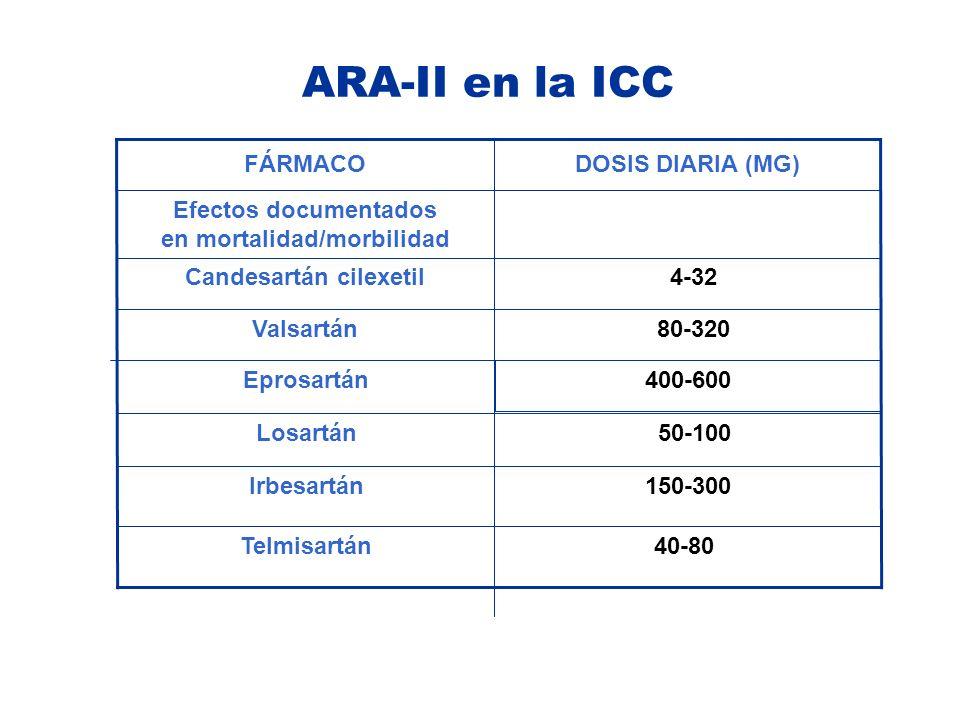 ARA-II en la ICC 40-80Telmisartán 150-300Irbesartán 50-100Losartán 400-600 Eprosartán 80-320Valsartán 4-32Candesartán cilexetil Efectos documentados e