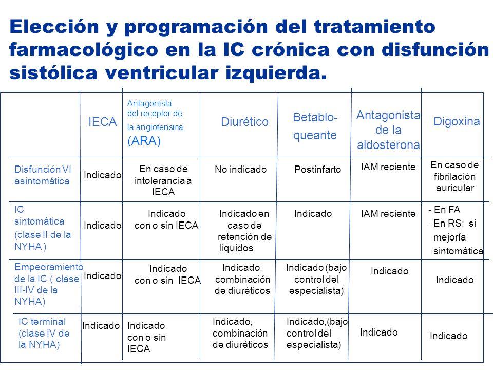 Elección y programación del tratamiento farmacológico en la IC crónica con disfunción sistólica ventricular izquierda. Indicado Indicado (bajo control