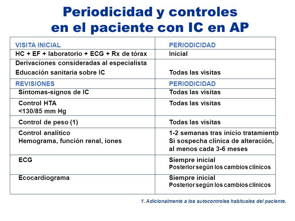 Periodicidad y controles en el paciente con IC en AP VISITA INICIALPERIODICIDAD HC + EF + laboratorio + ECG + Rx de tóraxInicial Derivaciones consider