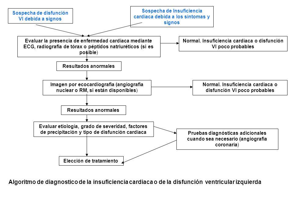Sospecha de disfunción VI debida a signos Sospecha de Insuficiencia cardíaca debida a los síntomas y signos Evaluar la presencia de enfermedad cardíac