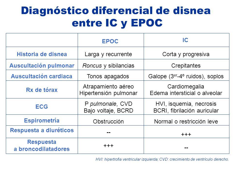 Diagnóstico diferencial de disnea entre IC y EPOC HVI: hipertrofia ventricular izquierda; CVD: crecimiento de ventrículo derecho. Historia de disneaLa