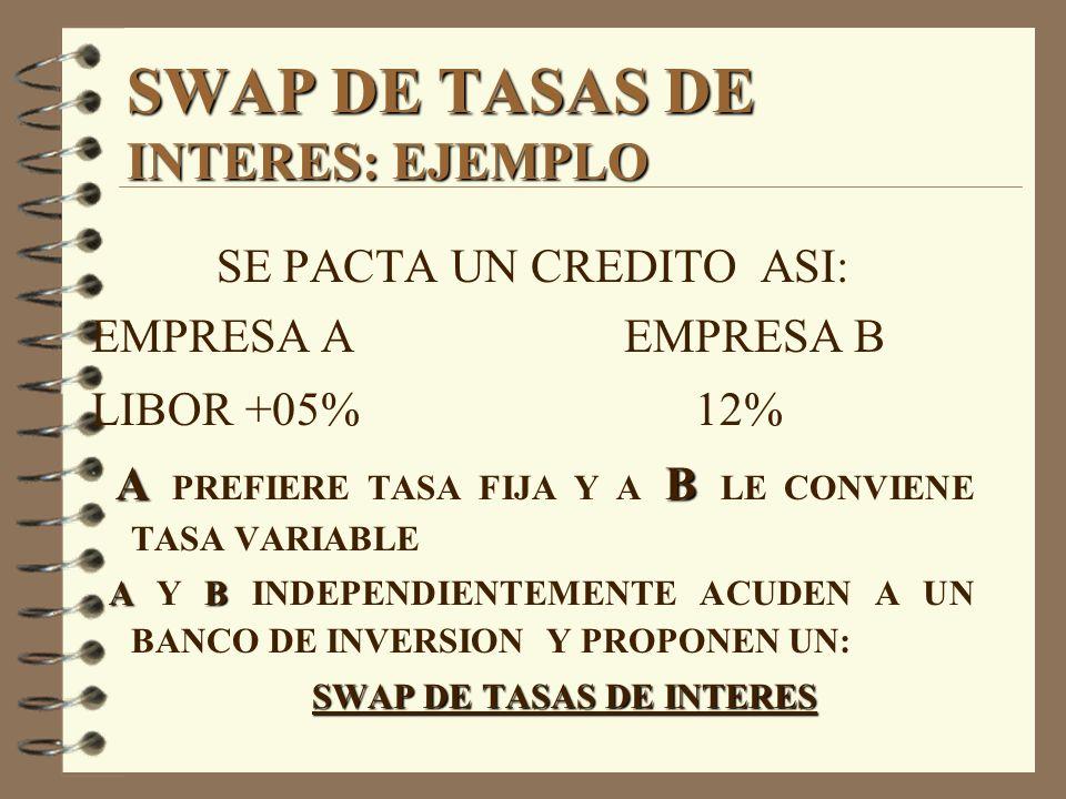 SWAP DE TASAS DE INTERES: EJEMPLO SE PACTA UN CREDITO ASI: EMPRESA AEMPRESA B LIBOR +05% 12% AB A PREFIERE TASA FIJA Y A B LE CONVIENE TASA VARIABLE A