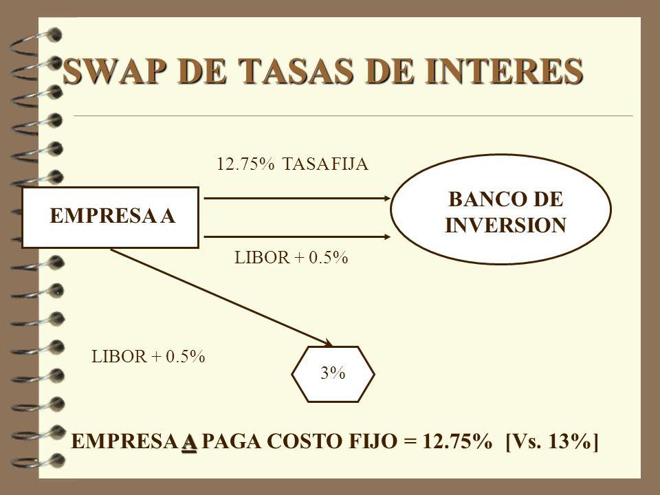 EMPRESA A BANCO DE INVERSION 12.75% TASA FIJA LIBOR + 0.5% 3% LIBOR + 0.5% A EMPRESA A PAGA COSTO FIJO = 12.75% [Vs. 13%]