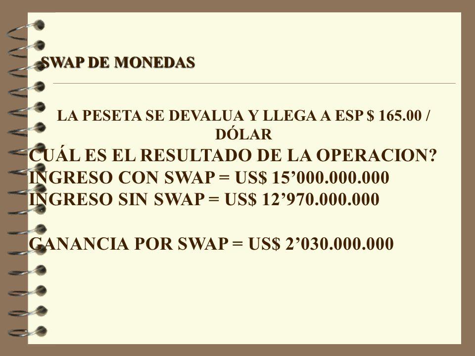SWAP DE MONEDAS LA PESETA SE DEVALUA Y LLEGA A ESP $ 165.00 / DÓLAR CUÁL ES EL RESULTADO DE LA OPERACION? INGRESO CON SWAP = US$ 15000.000.000 INGRESO