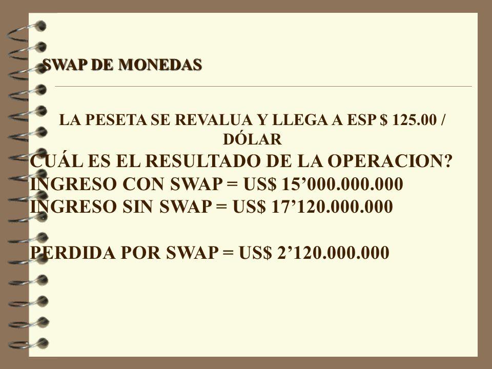 SWAP DE MONEDAS LA PESETA SE REVALUA Y LLEGA A ESP $ 125.00 / DÓLAR CUÁL ES EL RESULTADO DE LA OPERACION? INGRESO CON SWAP = US$ 15000.000.000 INGRESO