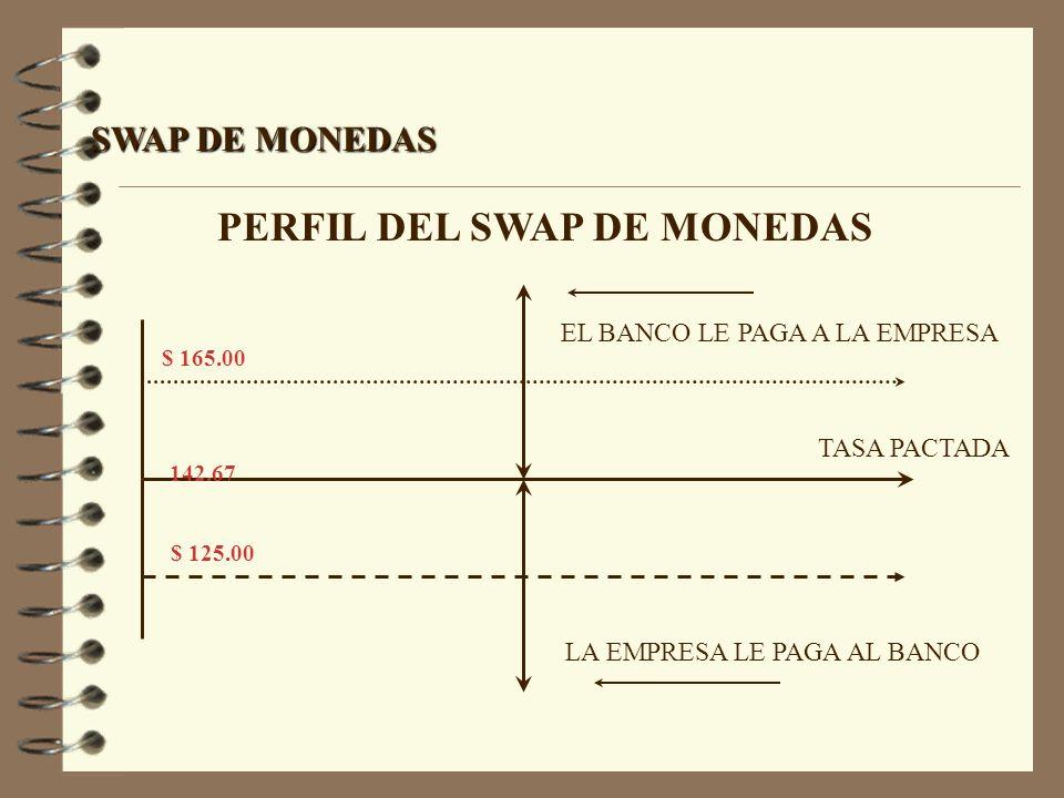 SWAP DE MONEDAS PERFIL DEL SWAP DE MONEDAS $ 165.00 142.67 $ 125.00 LA EMPRESA LE PAGA AL BANCO EL BANCO LE PAGA A LA EMPRESA TASA PACTADA