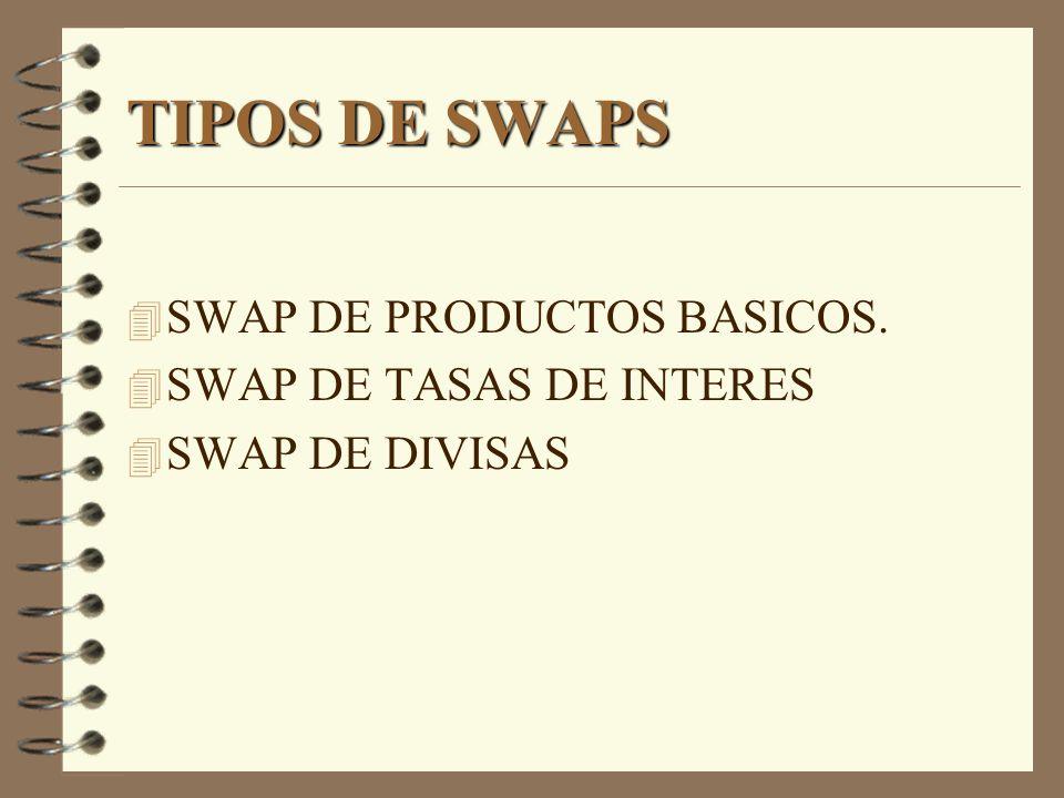 SWAP DE MONEDAS EJEMPLO EMPRESA X - COLOMBIANA RECIBE: ESP $ 2140.000.000.000 HACE SWAP A DOLARES: US$ 15000.000 TIPO DE CABIO: ESP $ 142.67 / US$